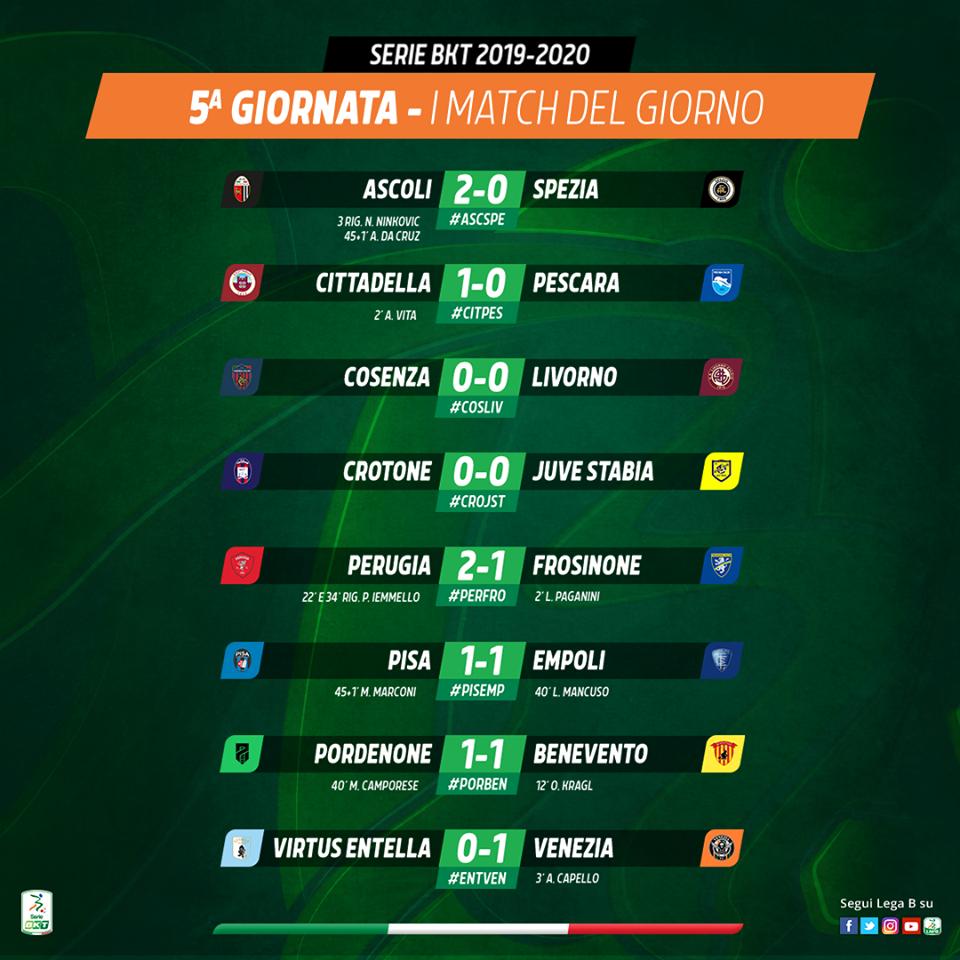 Calcio Serie B Risultati Classifica E Prossimo Turno Stasera Livorno
